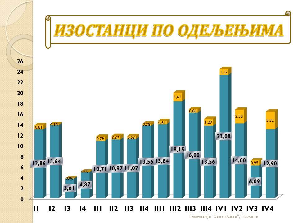 Анализа успеха на крају првог класификационог периода 2013/14. године